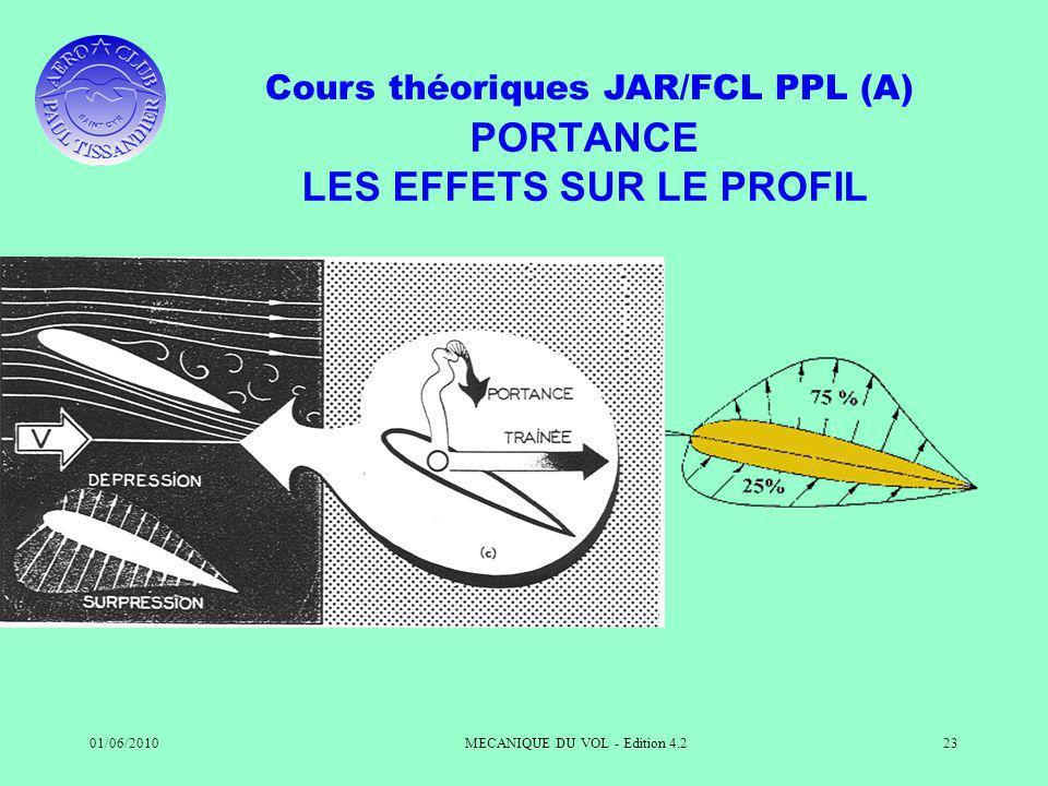 Cours théoriques JAR/FCL PPL (A) 01/06/2010MECANIQUE DU VOL - Edition 4.223 PORTANCE LES EFFETS SUR LE PROFIL