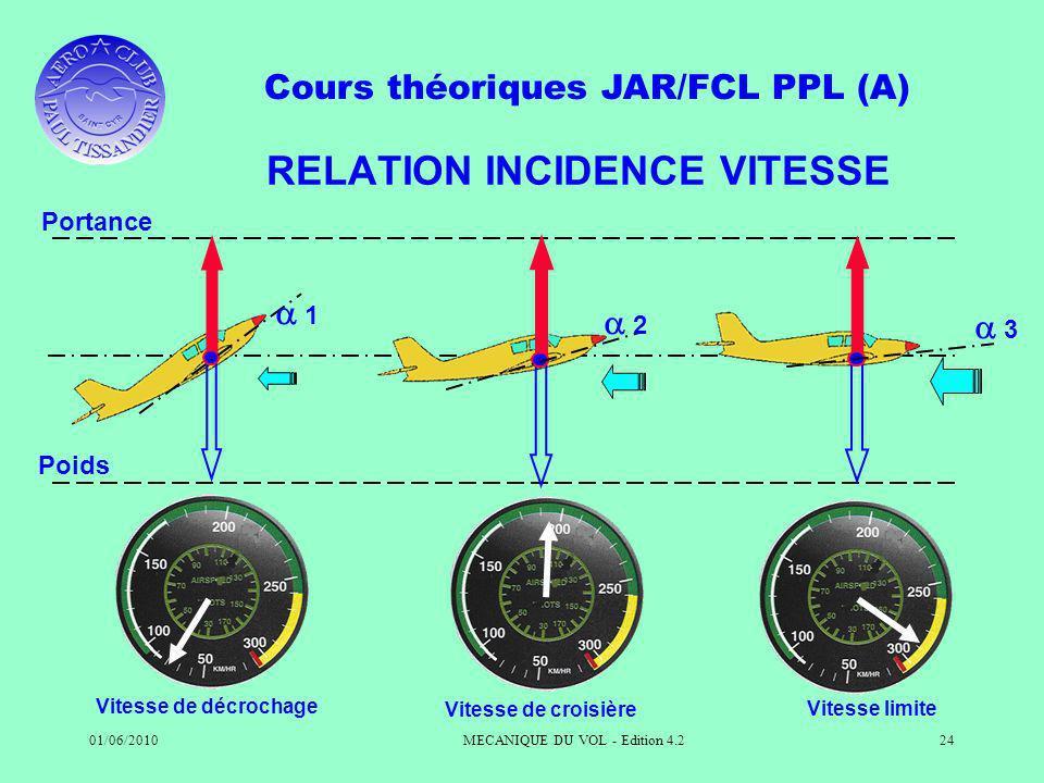 Cours théoriques JAR/FCL PPL (A) 01/06/2010MECANIQUE DU VOL - Edition 4.224 RELATION INCIDENCE VITESSE Portance Poids Vitesse de décrochage 1 Vitesse de croisière 2 Vitesse limite 3