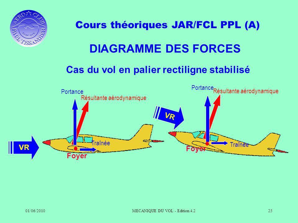 Cours théoriques JAR/FCL PPL (A) 01/06/2010MECANIQUE DU VOL - Edition 4.225 DIAGRAMME DES FORCES VR Résultante aérodynamique Traînée Portance Résultante aérodynamique Traînée Portance Cas du vol en palier rectiligne stabilisé Foyer VR