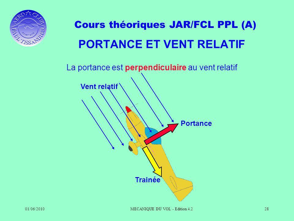 Cours théoriques JAR/FCL PPL (A) 01/06/2010MECANIQUE DU VOL - Edition 4.228 PORTANCE ET VENT RELATIF La portance est perpendiculaire au vent relatif V