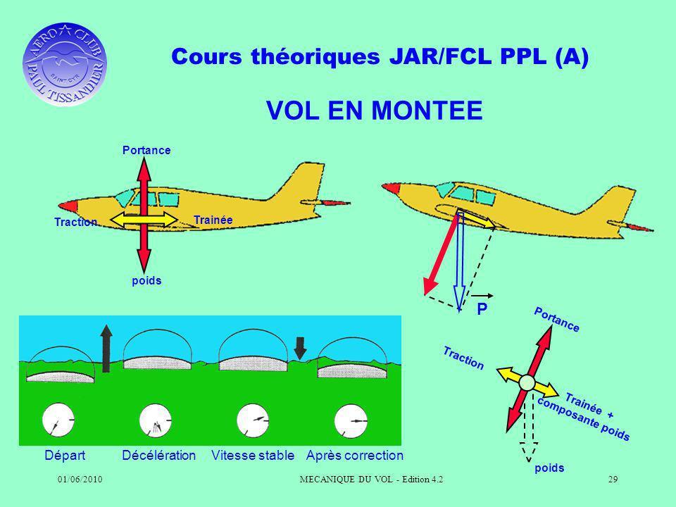 Cours théoriques JAR/FCL PPL (A) 01/06/2010MECANIQUE DU VOL - Edition 4.229 VOL EN MONTEE DépartDécélérationVitesse stableAprès correction Portance Tr
