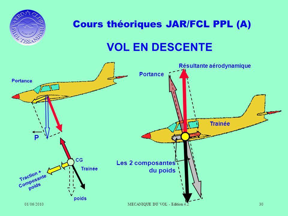 Cours théoriques JAR/FCL PPL (A) 01/06/2010MECANIQUE DU VOL - Edition 4.230 VOL EN DESCENTE P Portance Traction + Composante poids CG Trainée poids Ré