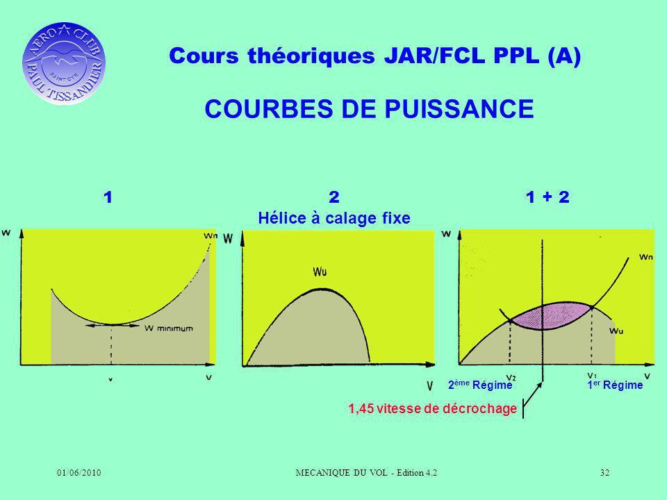 Cours théoriques JAR/FCL PPL (A) 01/06/2010MECANIQUE DU VOL - Edition 4.232 COURBES DE PUISSANCE 12 Hélice à calage fixe 1 + 2 2 ème Régime1 er Régime 1,45 vitesse de décrochage