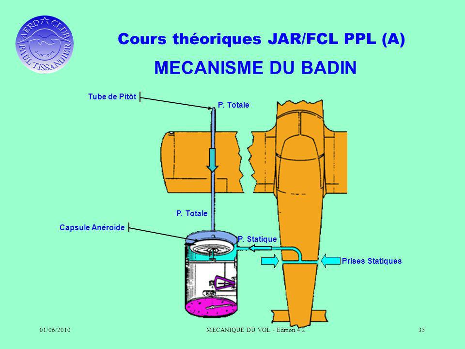 Cours théoriques JAR/FCL PPL (A) 01/06/2010MECANIQUE DU VOL - Edition 4.235 MECANISME DU BADIN Tube de Pitôt Capsule Anéroide P. Totale P. Statique Pr