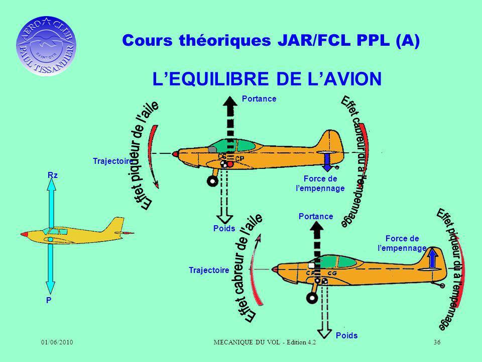Cours théoriques JAR/FCL PPL (A) 01/06/2010MECANIQUE DU VOL - Edition 4.236 LEQUILIBRE DE LAVION Portance Trajectoire Force de lempennage Poids Rz P P