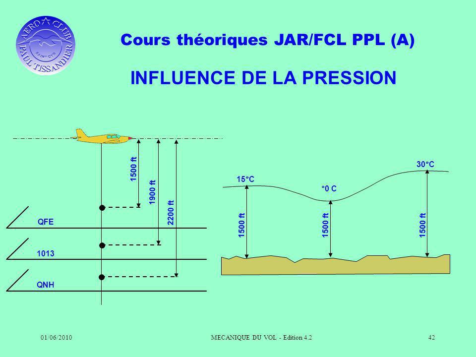 Cours théoriques JAR/FCL PPL (A) 01/06/2010MECANIQUE DU VOL - Edition 4.242 INFLUENCE DE LA PRESSION QFE 1500 ft 1013 1900 ft QNH 2200 ft 15°C 1500 ft