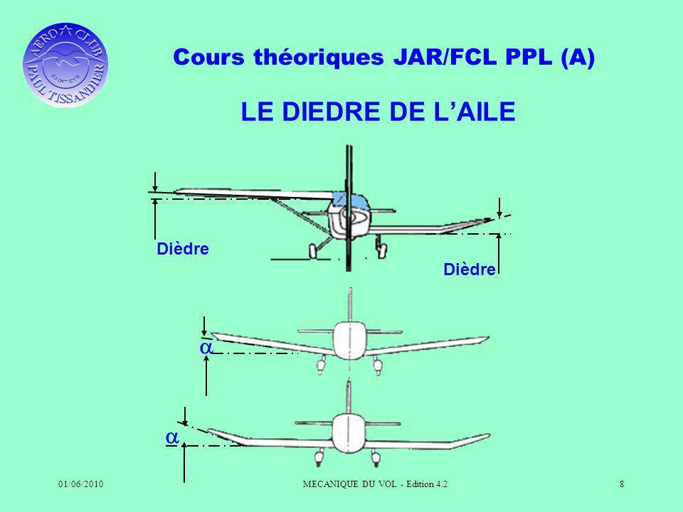Cours théoriques JAR/FCL PPL (A) 01/06/2010MECANIQUE DU VOL - Edition 4.28 LE DIEDRE DE LAILE Dièdre