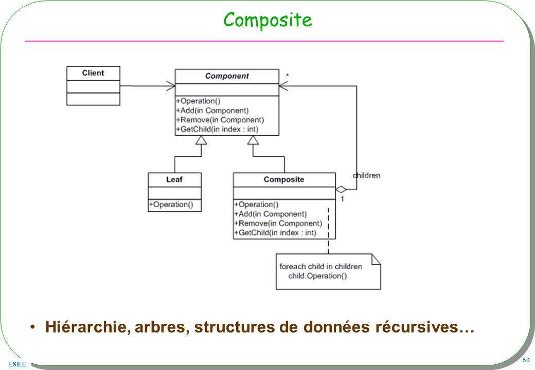 ESIEE 50 Composite Hiérarchie, arbres, structures de données récursives…