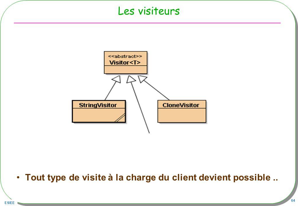 ESIEE 64 Les visiteurs Tout type de visite à la charge du client devient possible..