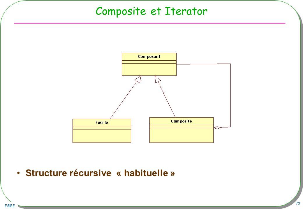 ESIEE 73 Composite et Iterator Structure récursive « habituelle »
