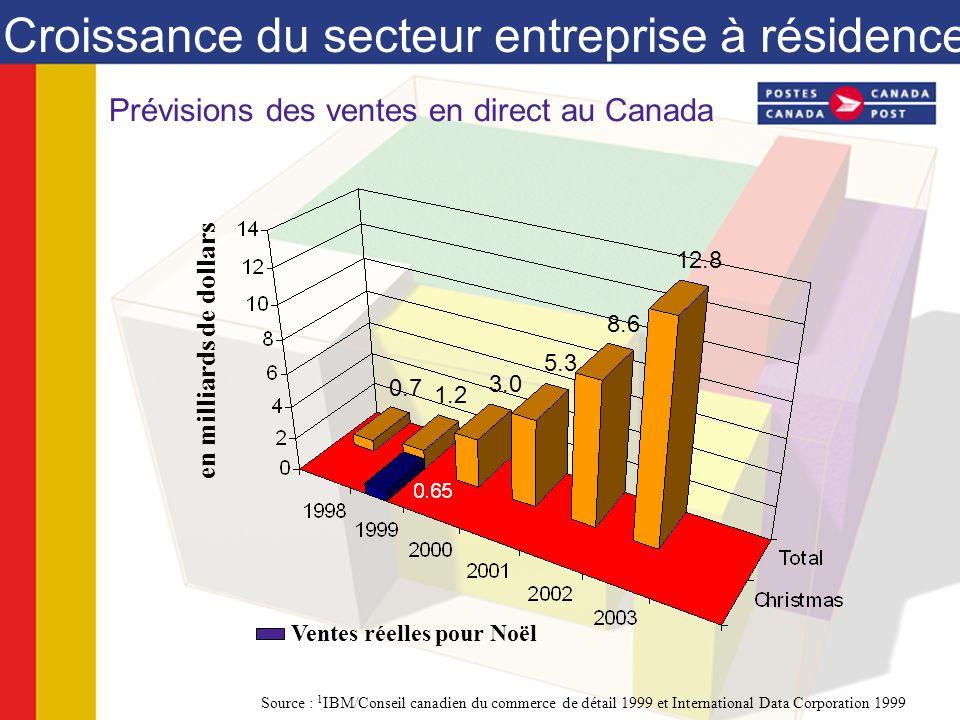 Croissance du secteur entreprise à résidence en milliards de dollars Source : 1 IBM/Conseil canadien du commerce de détail 1999 et International Data