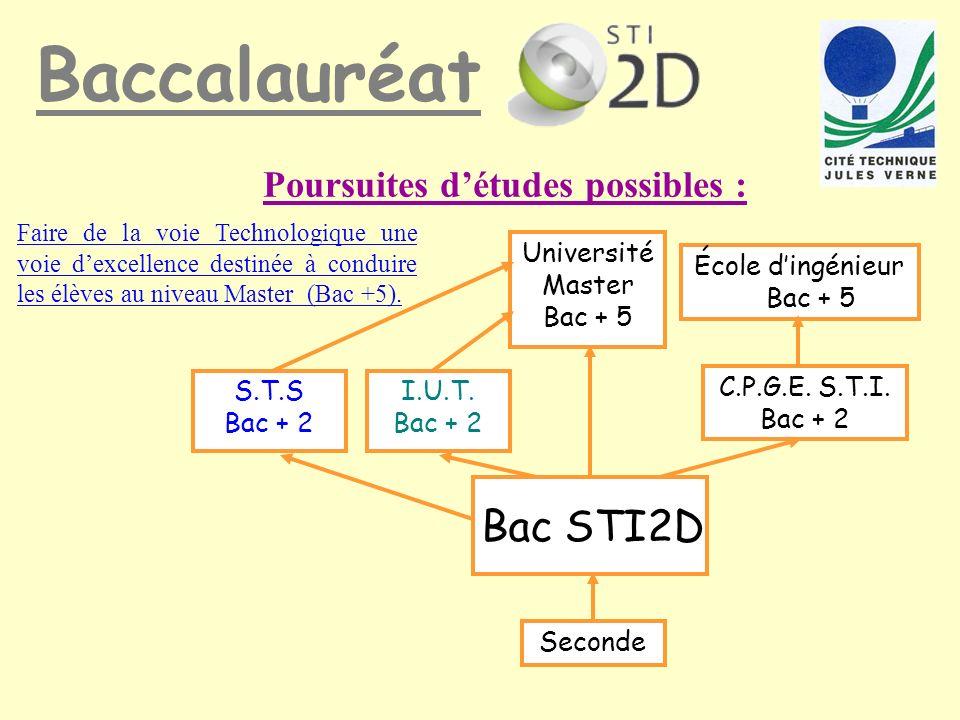 Poursuites détudes possibles : Seconde S.T.S Bac + 2 I.U.T. Bac + 2 C.P.G.E. S.T.I. Bac + 2 École dingénieur Bac + 5 Université Master Bac + 5 Baccala