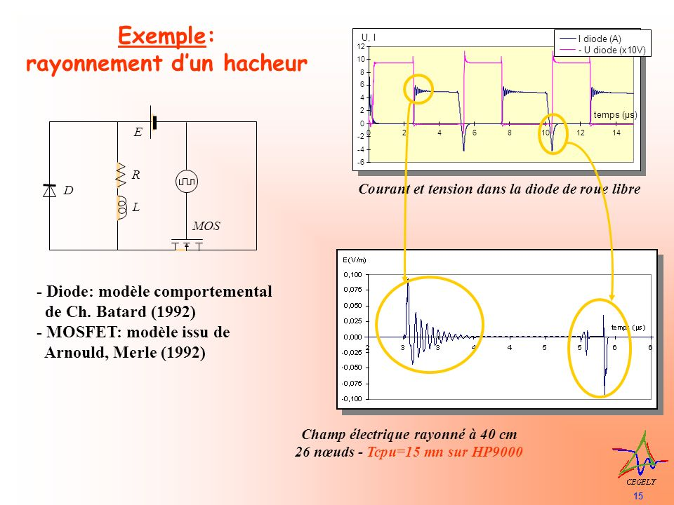 16 R = 100 100V 250 kHz 120 mm E inc V = 100V f=250 kHz R=100 E inc =E 0 (e - t -e - t ) avec =3.3 10 6 et =4.5 10 8 Modèle comportemental de Ch.