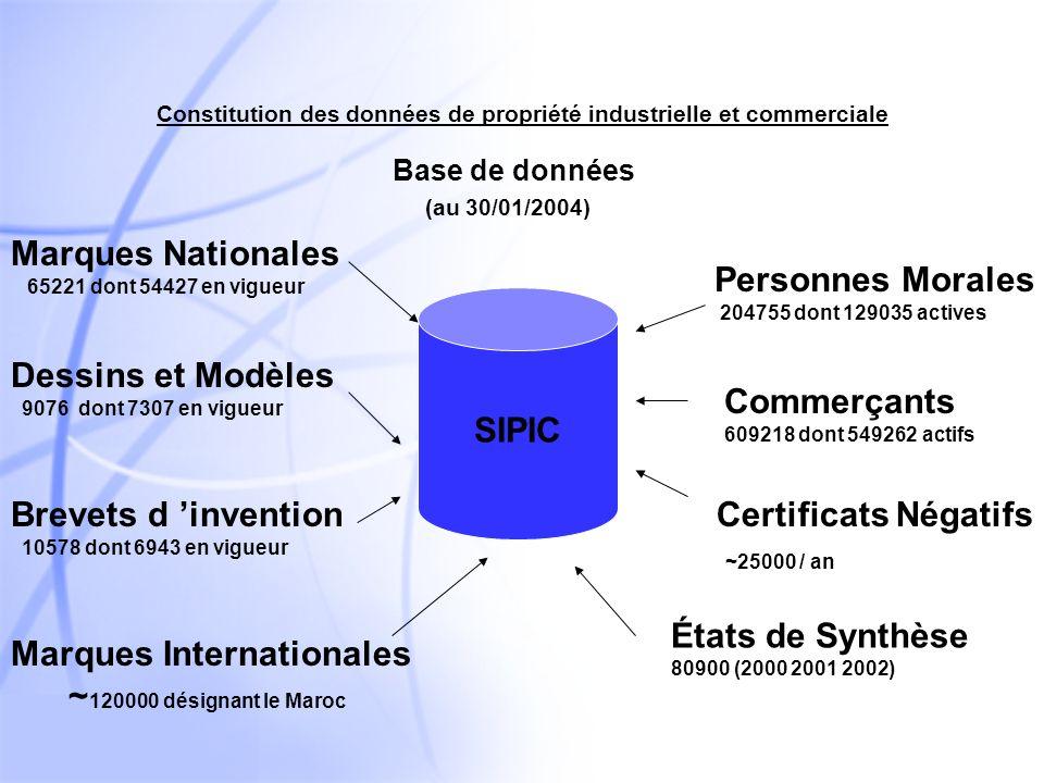 6 SIPIC : Système d information de la propriété industrielle et Commerciale Système intégré: - Outil de gestion.