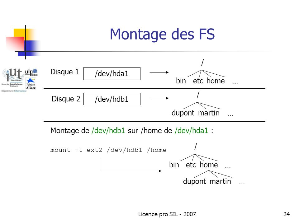 Licence pro SIL - 200724 Montage des FS /dev/hda1 /dev/hdb1 / binetchome … Disque 1 Disque 2 / dupontmartin … Montage de /dev/hdb1 sur /home de /dev/hda1 : / binetchome … dupontmartin … mount –t ext2 /dev/hdb1 /home