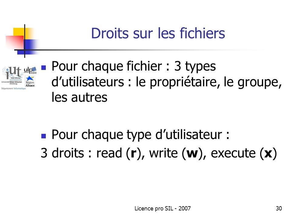 Licence pro SIL - 200730 Droits sur les fichiers Pour chaque fichier : 3 types dutilisateurs : le propriétaire, le groupe, les autres Pour chaque type dutilisateur : 3 droits : read (r), write (w), execute (x)