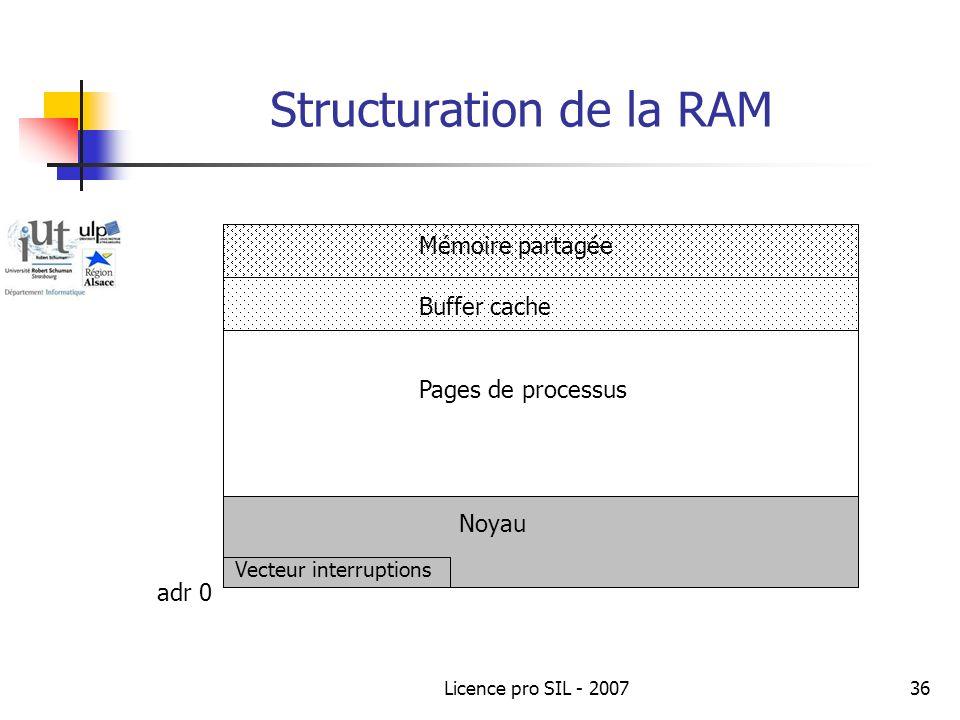 Licence pro SIL - 200736 Structuration de la RAM Mémoire partagée Buffer cache adr 0 Noyau Vecteur interruptions Pages de processus