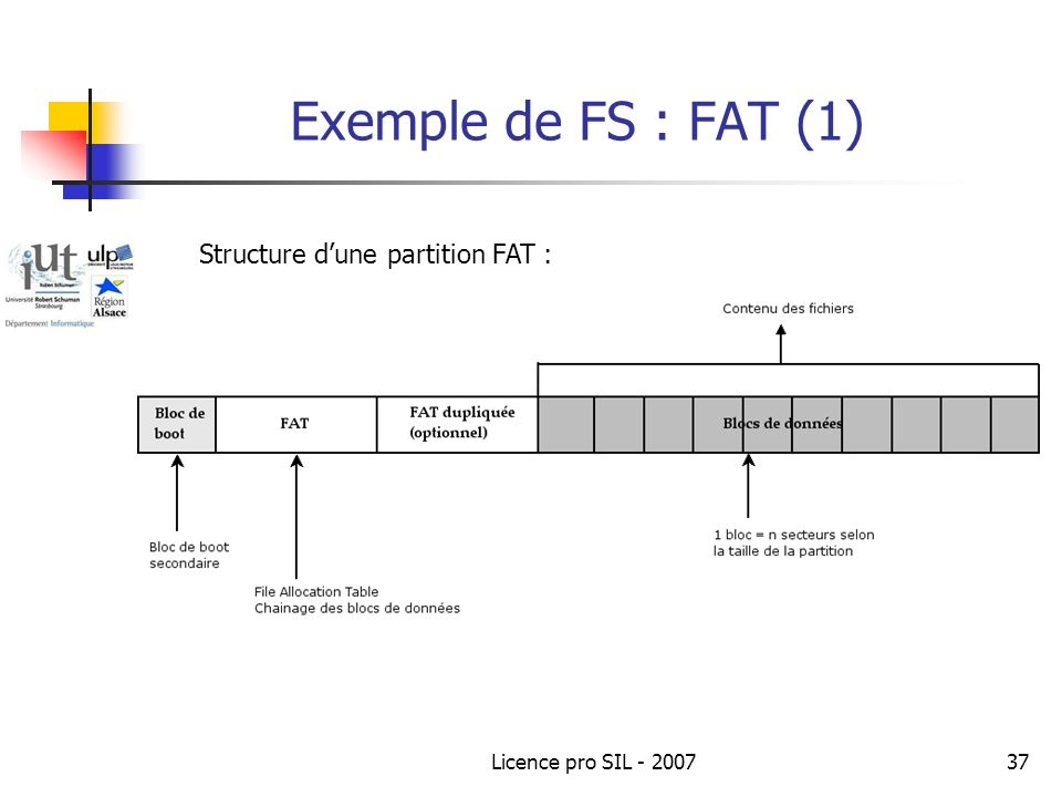 Licence pro SIL - 200737 Exemple de FS : FAT (1) Structure dune partition FAT :
