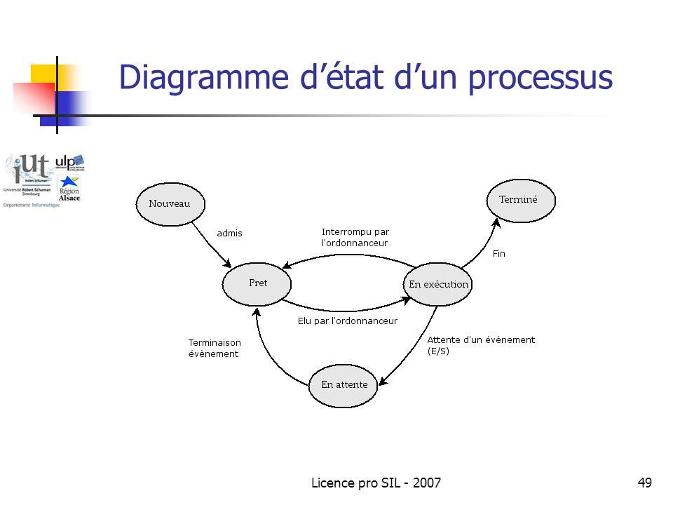 Licence pro SIL - 200749 Diagramme détat dun processus
