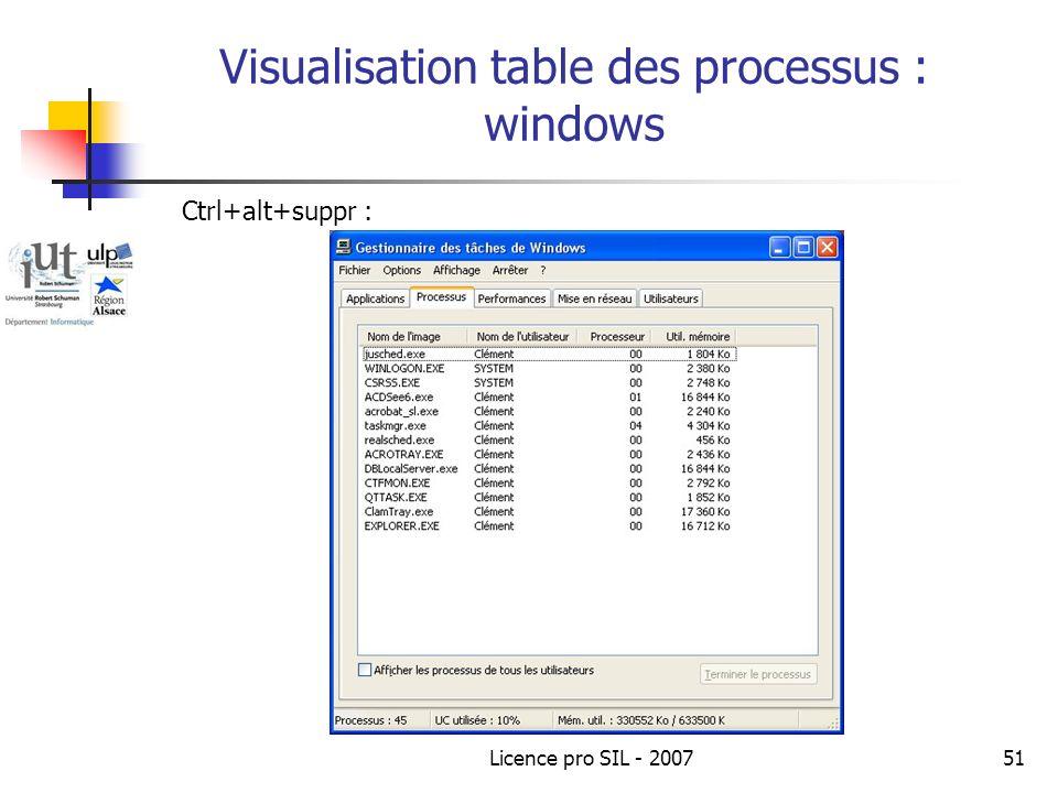 Licence pro SIL - 200751 Visualisation table des processus : windows Ctrl+alt+suppr :