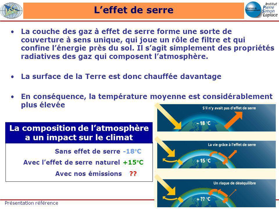 16/63 Présentation référence Leffet de serre La composition de latmosphère a un impact sur le climat Sans effet de serre -18°C Avec leffet de serre naturel +15°C Avec nos émissions .