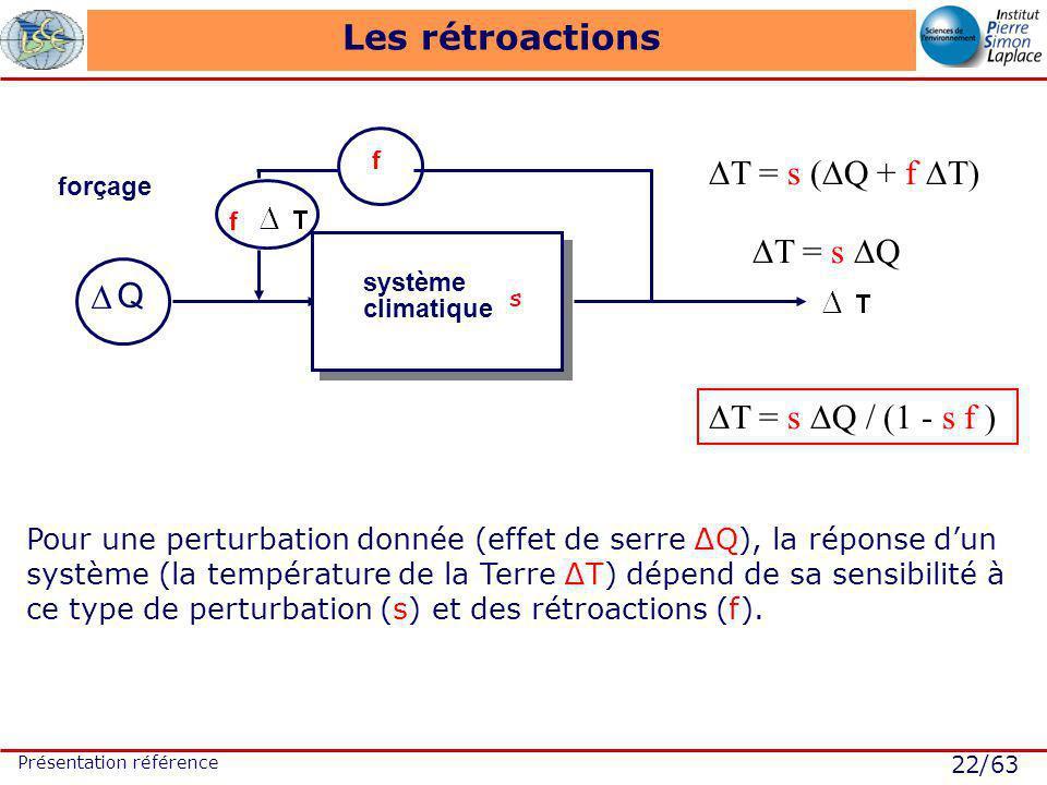 22/63 Présentation référence Les rétroactions forçage système climatique Q s Pour une perturbation donnée (effet de serre Q), la réponse dun système (la température de la Terre T) dépend de sa sensibilité à ce type de perturbation (s) et des rétroactions (f).