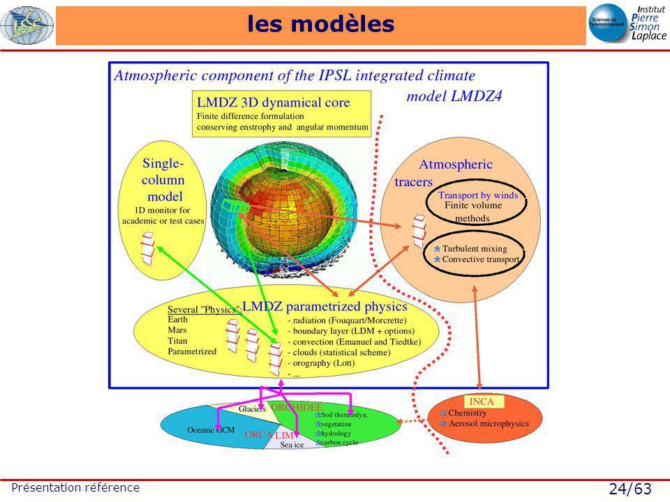 24/63 Présentation référence les modèles