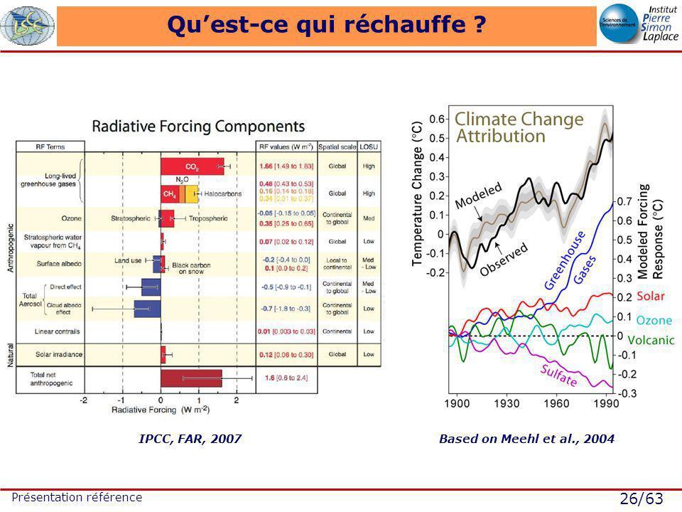 26/63 Présentation référence Quest-ce qui réchauffe ? IPCC, FAR, 2007Based on Meehl et al., 2004