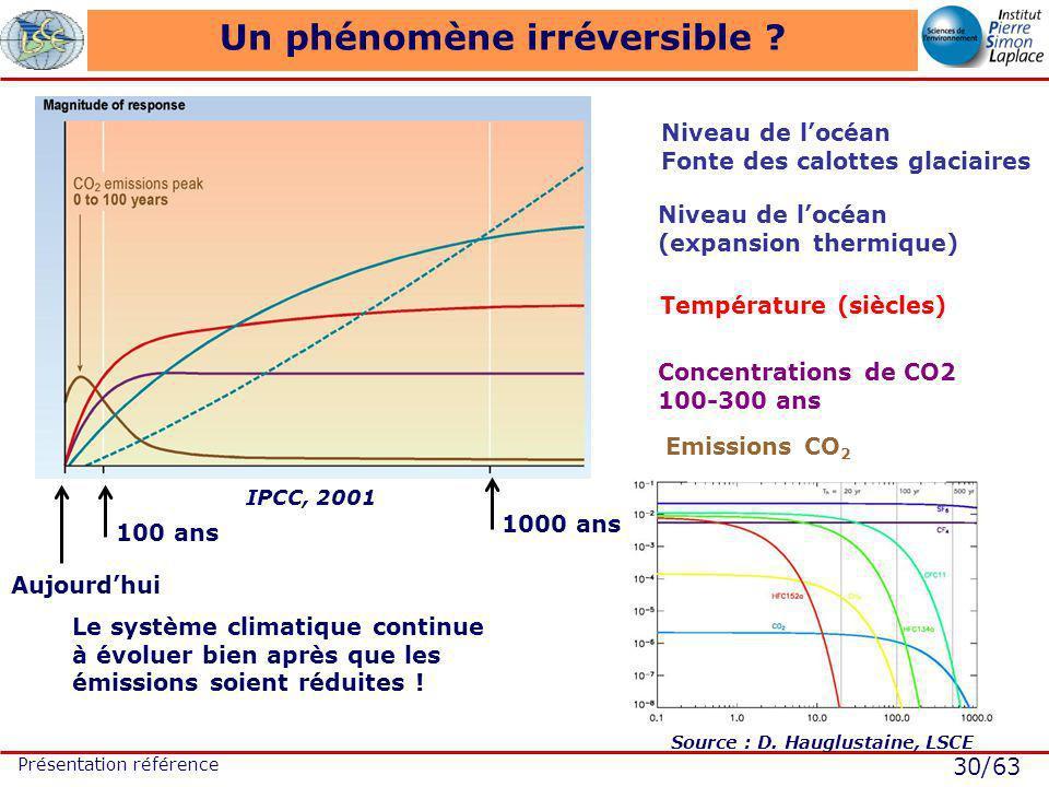 30/63 Présentation référence Un phénomène irréversible ? Le système climatique continue à évoluer bien après que les émissions soient réduites ! Aujou