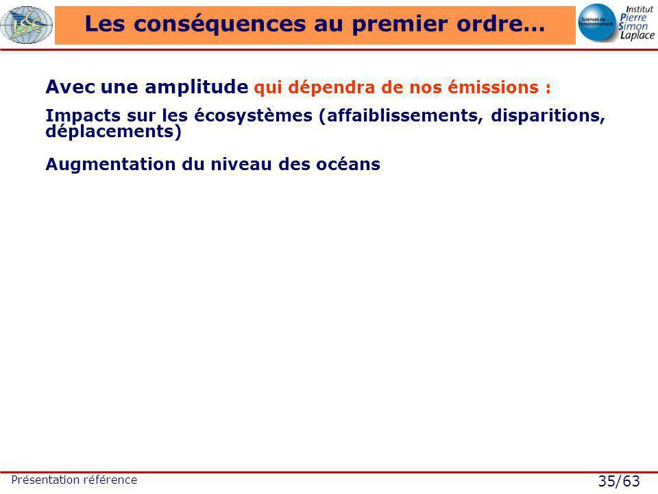 35/63 Présentation référence Les conséquences au premier ordre… Avec une amplitude qui dépendra de nos émissions : Impacts sur les écosystèmes (affaiblissements, disparitions, déplacements) Augmentation du niveau des océans