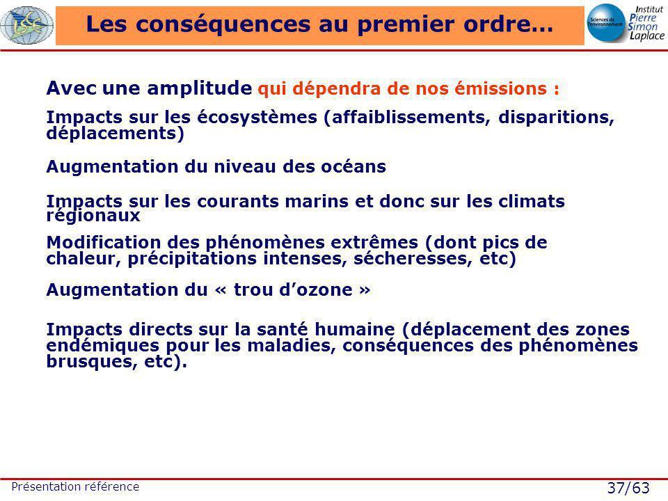 37/63 Présentation référence Les conséquences au premier ordre… Avec une amplitude qui dépendra de nos émissions : Impacts sur les écosystèmes (affaiblissements, disparitions, déplacements) Augmentation du niveau des océans Impacts sur les courants marins et donc sur les climats régionaux Modification des phénomènes extrêmes (dont pics de chaleur, précipitations intenses, sécheresses, etc) Augmentation du « trou dozone » Impacts directs sur la santé humaine (déplacement des zones endémiques pour les maladies, conséquences des phénomènes brusques, etc).
