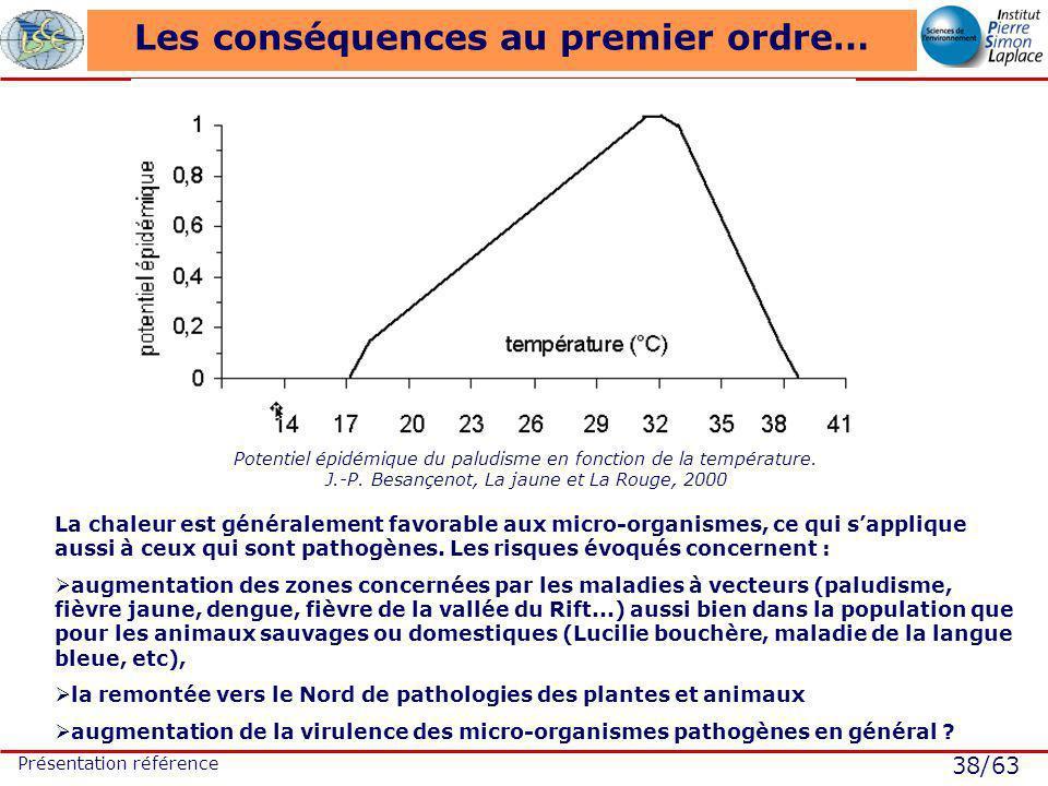 38/63 Présentation référence Les conséquences au premier ordre… Potentiel épidémique du paludisme en fonction de la température. J.-P. Besançenot, La