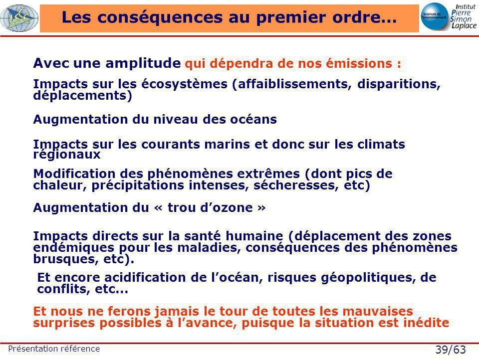 39/63 Présentation référence Les conséquences au premier ordre… Avec une amplitude qui dépendra de nos émissions : Impacts sur les écosystèmes (affaib
