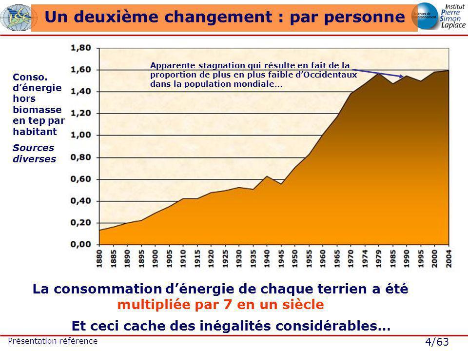 4/63 Présentation référence Un deuxième changement : par personne Conso. dénergie hors biomasse en tep par habitant Sources diverses La consommation d