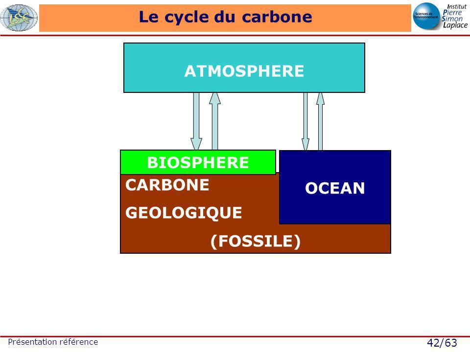 42/63 Présentation référence Le cycle du carbone ATMOSPHERE CARBONE GEOLOGIQUE (FOSSILE) OCEAN BIOSPHERE