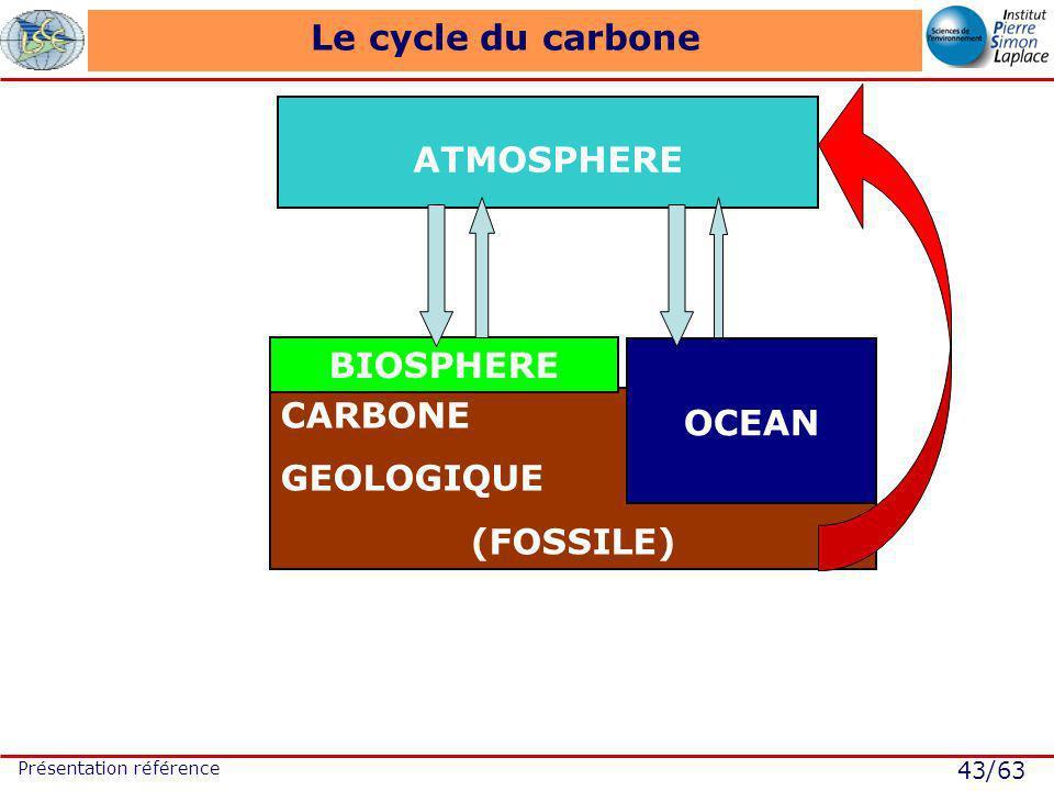 43/63 Présentation référence CARBONE GEOLOGIQUE (FOSSILE) Le cycle du carbone ATMOSPHERE OCEAN BIOSPHERE