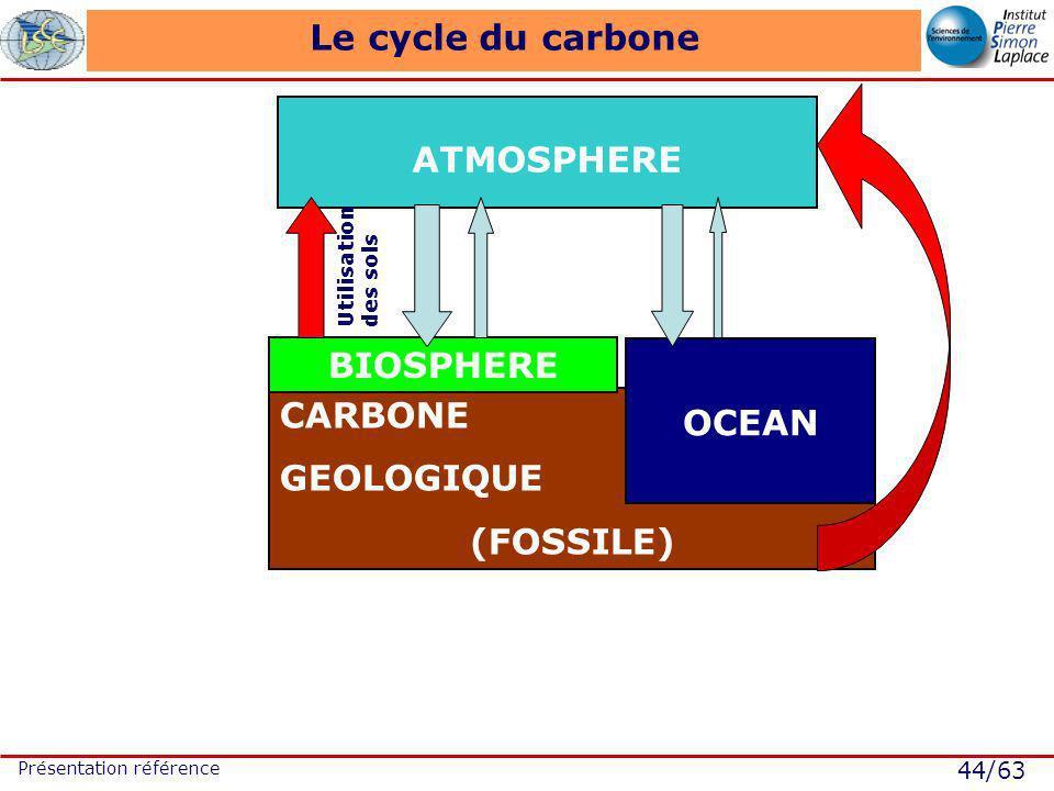 44/63 Présentation référence CARBONE GEOLOGIQUE (FOSSILE) Le cycle du carbone ATMOSPHERE OCEAN BIOSPHERE Utilisation des sols