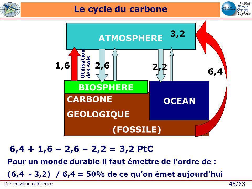 45/63 Présentation référence CARBONE GEOLOGIQUE (FOSSILE) Le cycle du carbone ATMOSPHERE OCEAN BIOSPHERE Utilisation des sols 6,4 + 1,6 – 2,6 – 2,2 = 3,2 PtC 3,2 6,4 1,62,6 2,2 Pour un monde durable il faut émettre de lordre de : (6,4 - 3,2) / 6,4 = 50% de ce quon émet aujourdhui