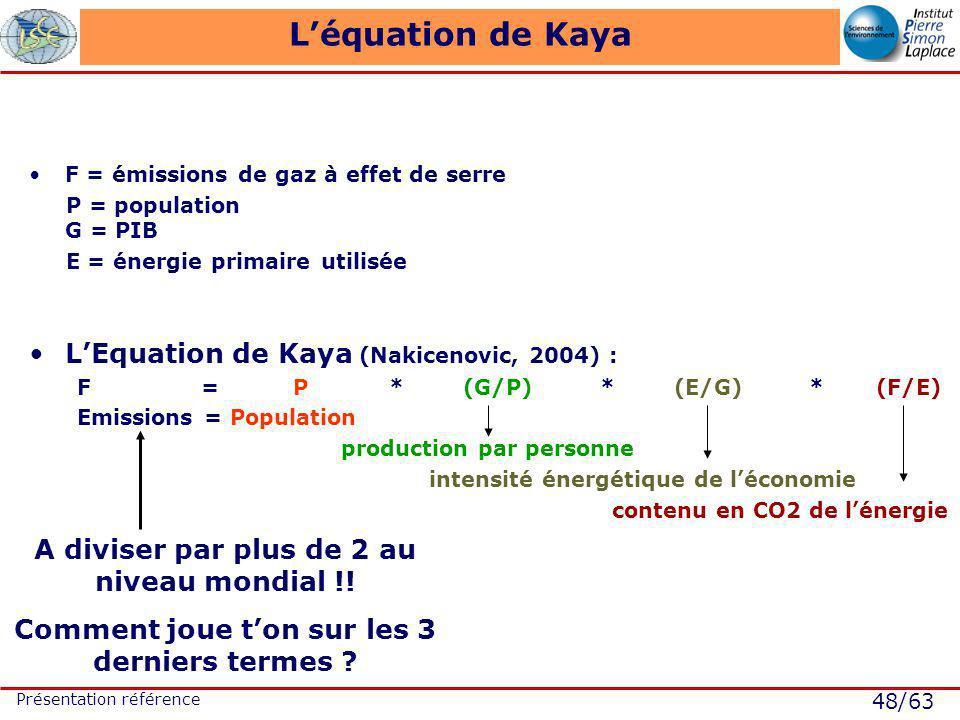48/63 Présentation référence Léquation de Kaya F = émissions de gaz à effet de serre P = population G = PIB E = énergie primaire utilisée LEquation de Kaya (Nakicenovic, 2004) : F = P * (G/P) * (E/G) * (F/E) Emissions = Population production par personne intensité énergétique de léconomie contenu en CO2 de lénergie A diviser par plus de 2 au niveau mondial !.