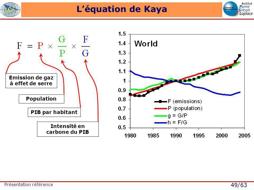 49/63 Présentation référence Léquation de Kaya Emission de gaz à effet de serre Population PIB par habitant Intensité en carbone du PIB
