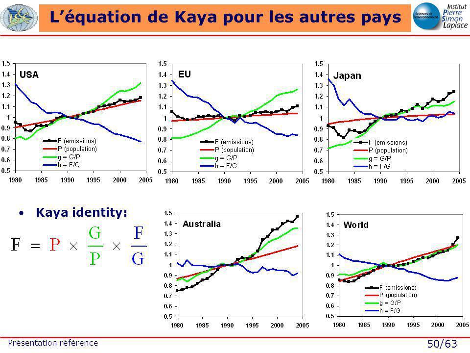 50/63 Présentation référence Léquation de Kaya pour les autres pays Kaya identity: