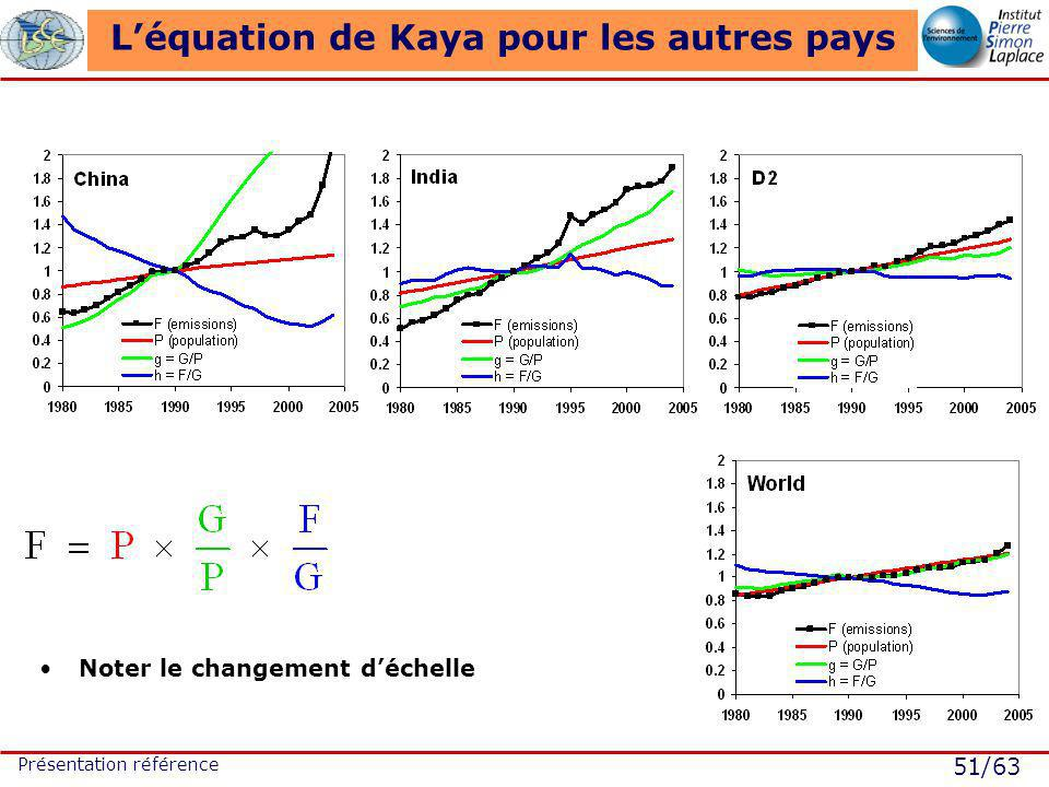 51/63 Présentation référence Léquation de Kaya pour les autres pays Noter le changement déchelle