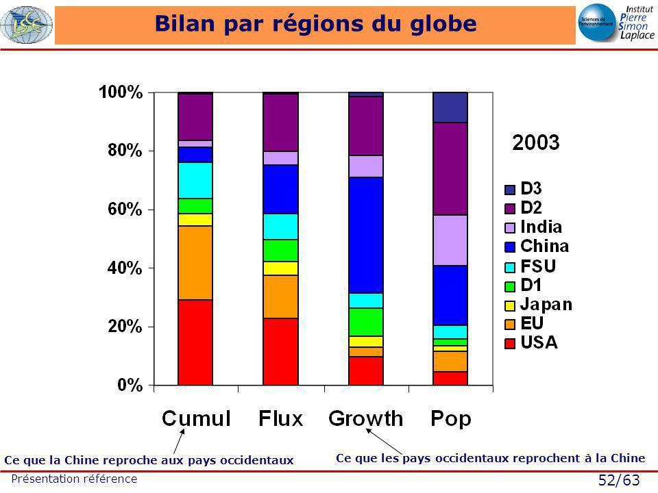 52/63 Présentation référence Bilan par régions du globe Ce que les pays occidentaux reprochent à la Chine Ce que la Chine reproche aux pays occidentaux