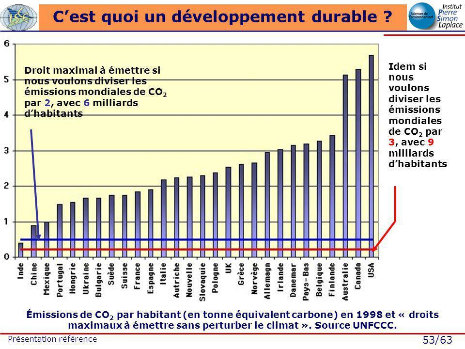 53/63 Présentation référence Cest quoi un développement durable ? Émissions de CO 2 par habitant (en tonne équivalent carbone) en 1998 et « droits max