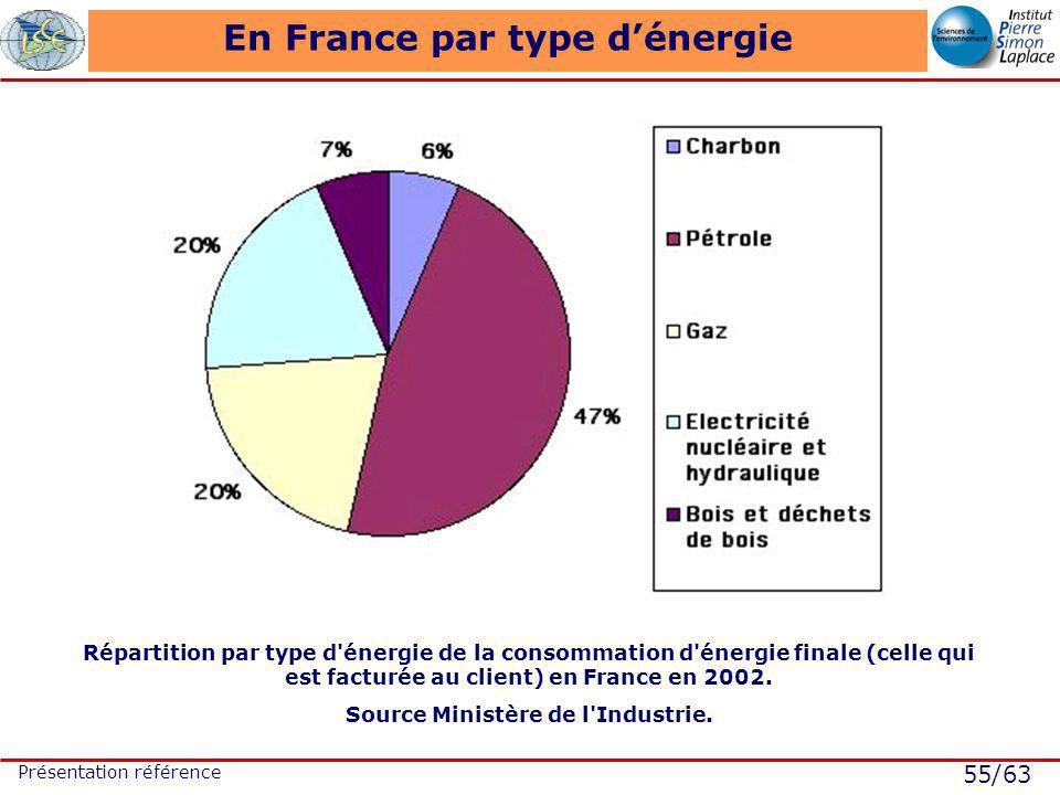 55/63 Présentation référence En France par type dénergie Répartition par type d énergie de la consommation d énergie finale (celle qui est facturée au client) en France en 2002.