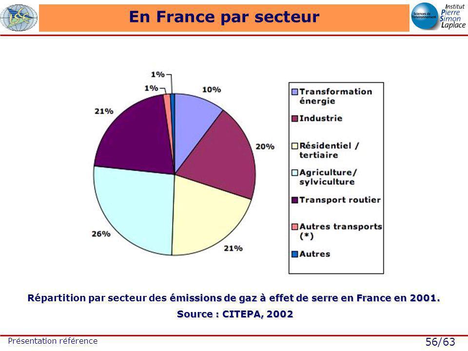 56/63 Présentation référence En France par secteur émissions de gaz à effet de serre en France en 2001. Répartition par secteur des émissions de gaz à