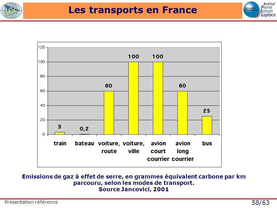 58/63 Présentation référence Les transports en France Emissions de gaz à effet de serre, en grammes équivalent carbone par km parcouru, selon les modes de transport.