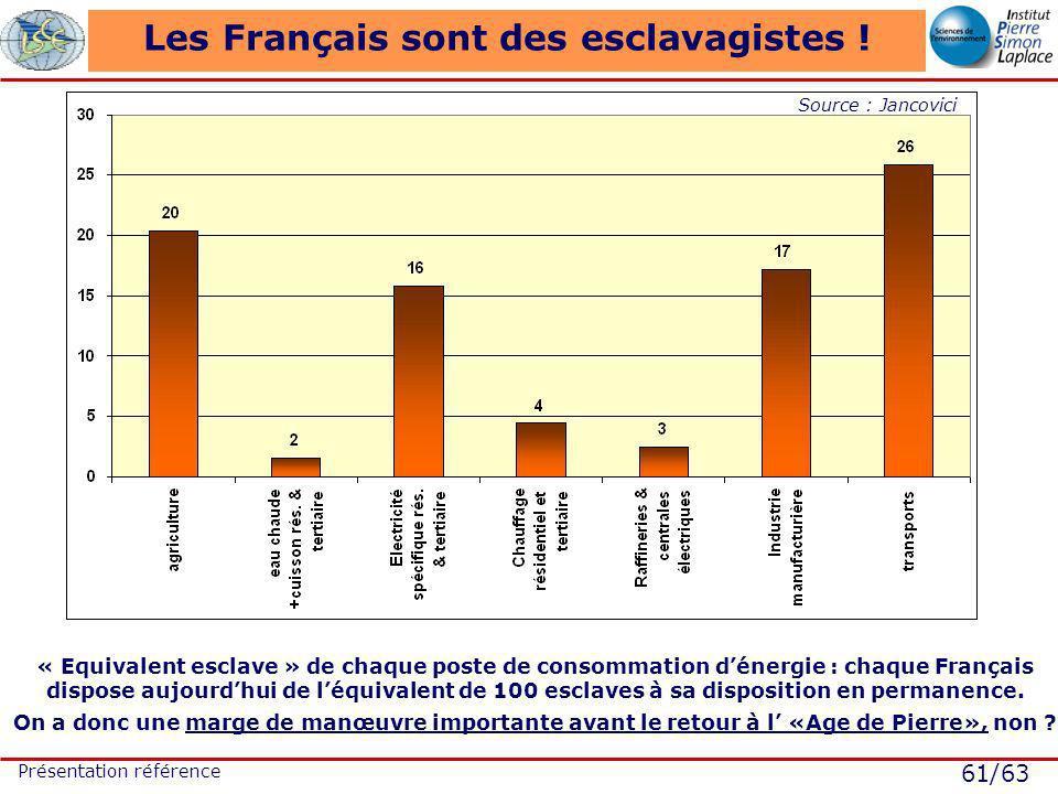61/63 Présentation référence Les Français sont des esclavagistes ! « Equivalent esclave » de chaque poste de consommation dénergie : chaque Français d