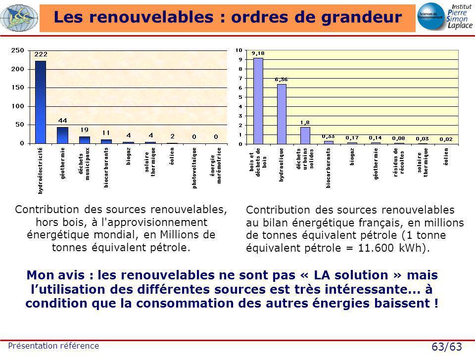 63/63 Présentation référence Les renouvelables : ordres de grandeur Mon avis : les renouvelables ne sont pas « LA solution » mais lutilisation des différentes sources est très intéressante...