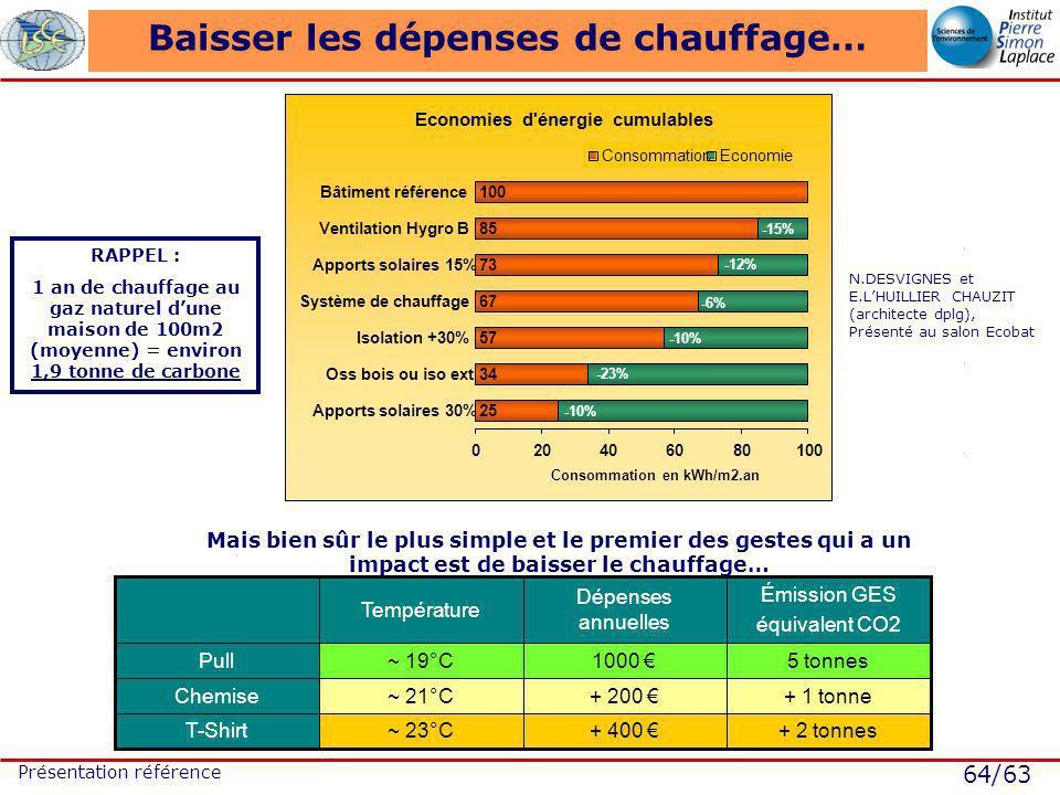 64/63 Présentation référence Baisser les dépenses de chauffage… Economies d énergie cumulables 25 34 57 67 73 85 100 020406080100 Apports solaires 30% Oss bois ou iso ext Isolation +30% Système de chauffage Apports solaires 15% Ventilation Hygro B Bâtiment référence Consommation en kWh/m2.an ConsommationEconomie -15% -12% -6% -10% -23% -10% N.DESVIGNES et E.LHUILLIER CHAUZIT (architecte dplg), Présenté au salon Ecobat + 2 tonnes+ 400 ~ 23°CT-Shirt + 1 tonne+ 200 ~ 21°CChemise 5 tonnes1000 ~ 19°CPull Émission GES équivalent CO2 Dépenses annuelles Température Mais bien sûr le plus simple et le premier des gestes qui a un impact est de baisser le chauffage… RAPPEL : 1 an de chauffage au gaz naturel dune maison de 100m2 (moyenne) = environ 1,9 tonne de carbone